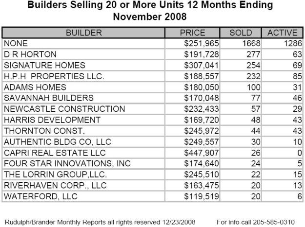 Top Builder Sales