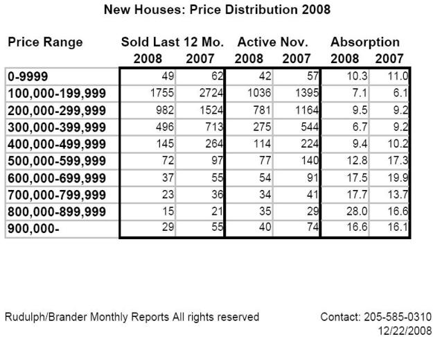 New Home Price Distribution & Inventory