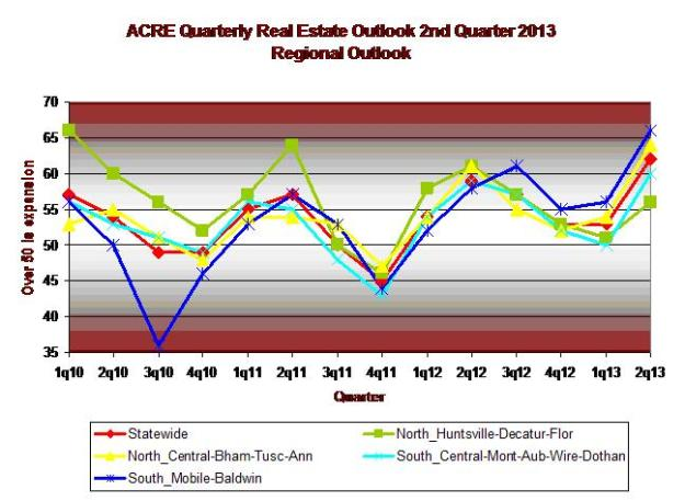 Regional Outlook 2q 2013